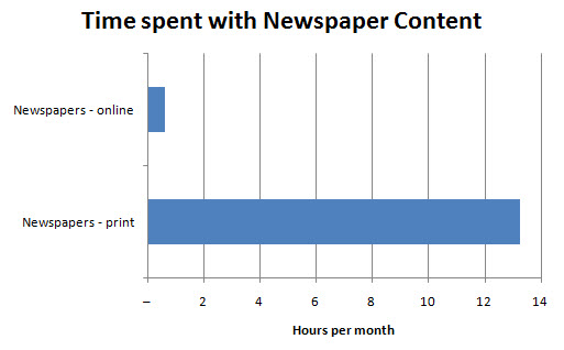Time spent with print vs. online newspaper